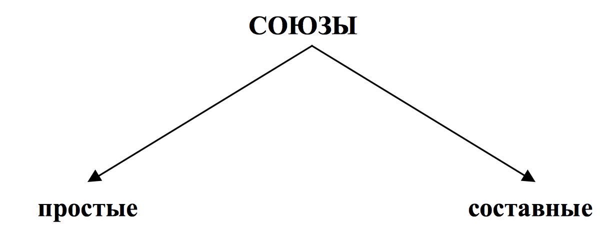 narodi-sluzhebnoe-sochinenie-rassuzhdenie-na-temu-soyuzi-v-slozhnosochinennih-predlozheniyah-esse-groza