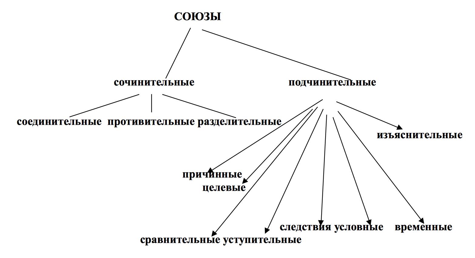схема частей речи